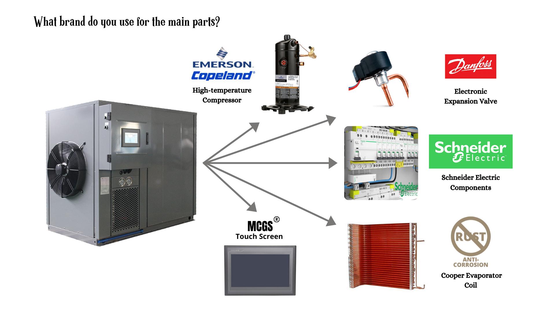 Main Parts for Heat Pump Dryer Machine